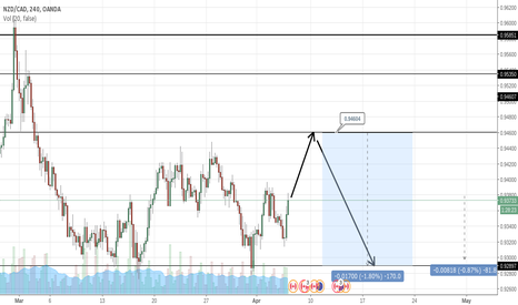 NZDCAD: NZD/CAD SUGGESTION