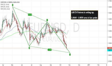 EURUSD: EUR/USD 1D Long
