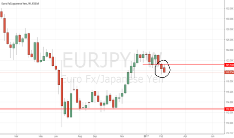 EURJPY: EURJPY recjecting resistance, time to look for short entries