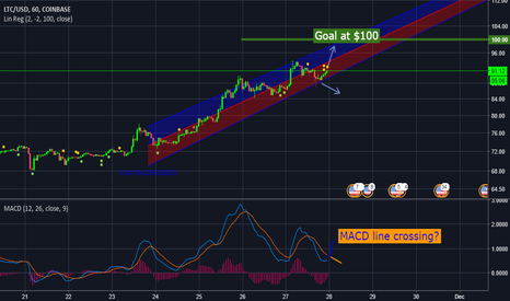 LTCUSD: LTC breakout or downfall
