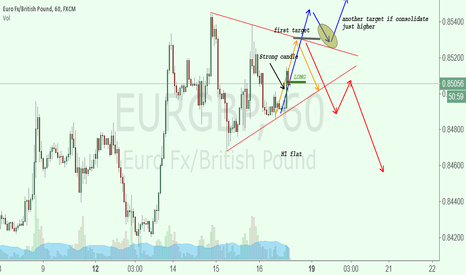 EURGBP: Long ideas