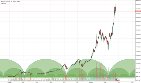 BTCEUR: Analisi ciclica BTCEUR (Coinbase)