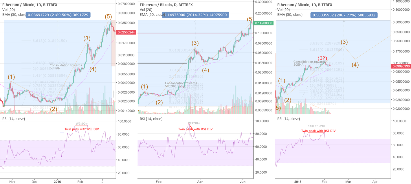 ETHUSD growth from ETHBTC history.  Have we completed wave 3?