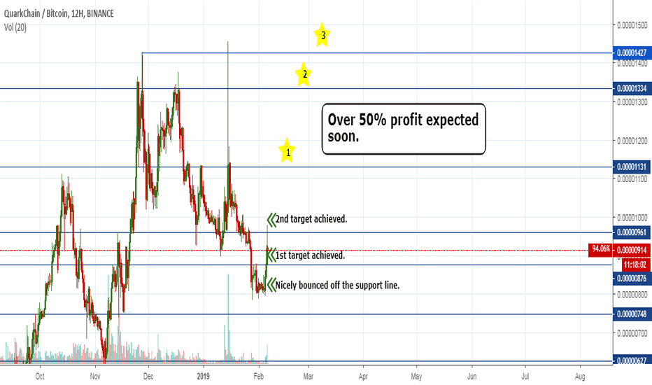 QKCBTC: QuarkChain – This is a trend reversal! Over 50% gain possible