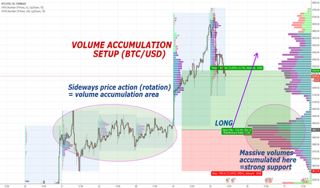 Volume Profile analysis of Bitcoin for COINBASE:BTCUSD by