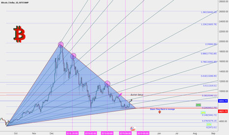 BTCUSD: BTC! Did they trick You? Sure they did