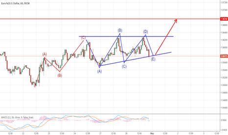 EURUSD: EURUSD восходящий сдвигающийся треугольник?