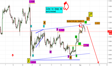 EURUSD: EURUSD--Update-17 (Channel Exactly at 2nd Wave Top@1.1233)