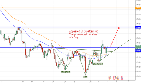 GBPCAD: GBPCAD, SHS PATTERN ON H4, UP