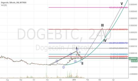 DOGEBTC: DOGEBTC (multiply BTC potential profit 600%)