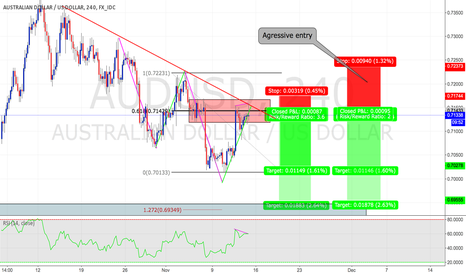 AUDUSD: Trend continuation opportunity on AUDUSD