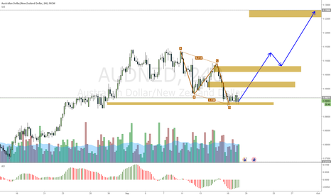 AUDNZD: AUDNZD perfect AB=CD pushing price up on two waves