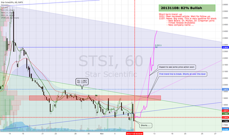 STSI: STSI - positive outlook