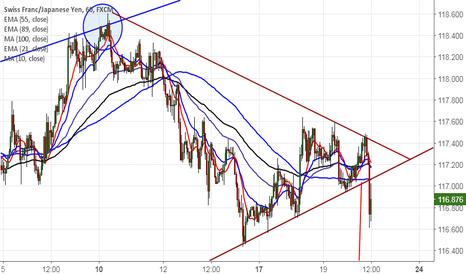 CHFJPY: CHF/JPY: Trend line break out