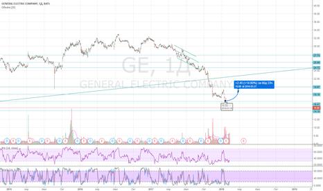 GE: GE_USA_MODELPortfel