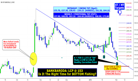 BANKBARODA: BANKBARODA: Is It The Right Time for BOTTOM Fishing?