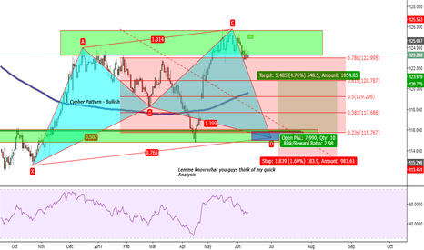 EURJPY: EURJPY: Cypher Formation Long