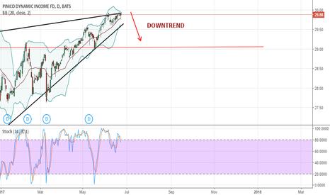 PDI: PCQ bearish wedge and downtrend ( SHORT: 29, 07 take profit)