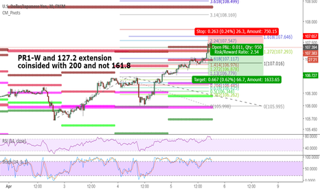USDJPY: Another Short Try