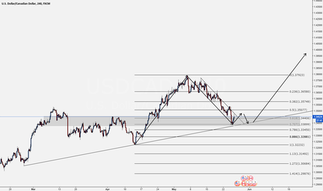 USDCAD: USDCAD - Potential Long
