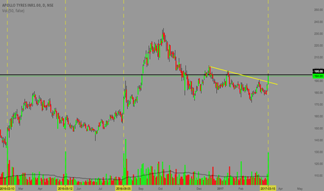 APOLLOTYRE: APOLLO TYRES - VOLUME SPURT