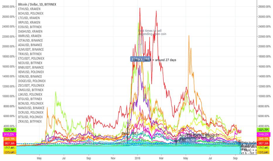 BTCUSD: Top 30 coins comparison per usd and predictions based on Eth/Btc