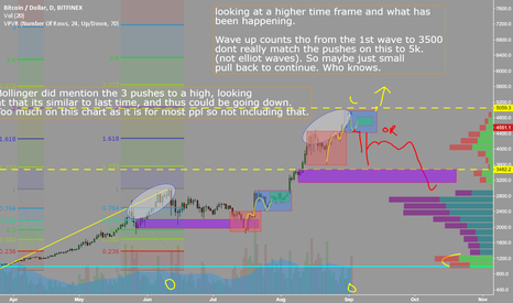BTCUSD: $btc bitcoin, just looking at where we are compared to last time