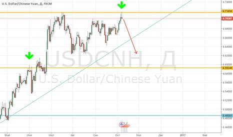 USDCNH: Продажа USD/CNH (доллар/оффшорный юань)