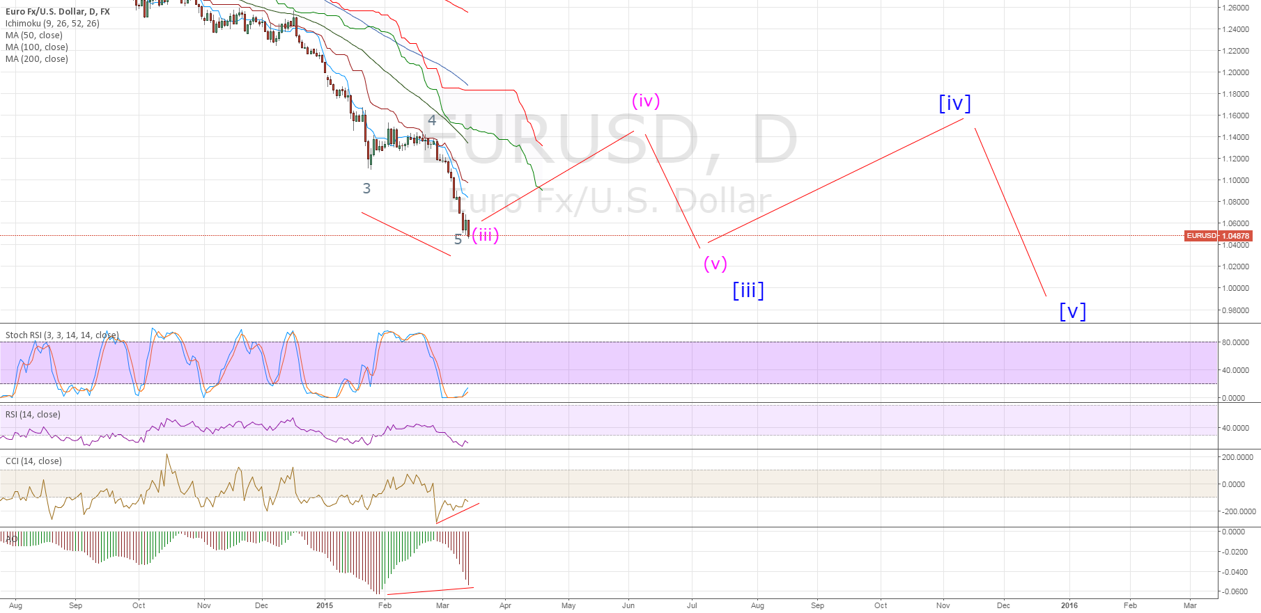 EURUSD EWA THIRD WAVE DIVERGENCE - update
