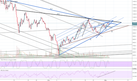 BTCUSD: Треугольный рай BTC/USD