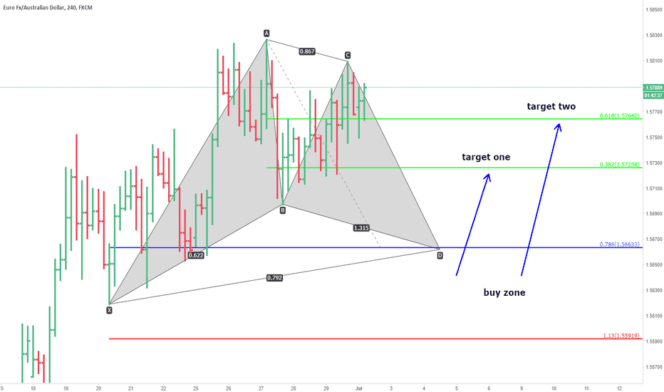 EURAUD: euraud. unified gartley.