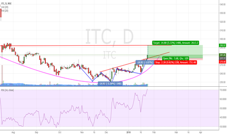 ITC: ITC : Forming H&S and on the verge of breaking the neckline