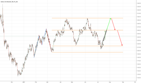 XAUUSD: RE-ANALYSIS OF GOLD (LONG POSITION)