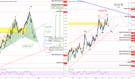 GBPUSD: GBPUSD: How To Spot This POWERFUL Setup Like We Did! +350 pips