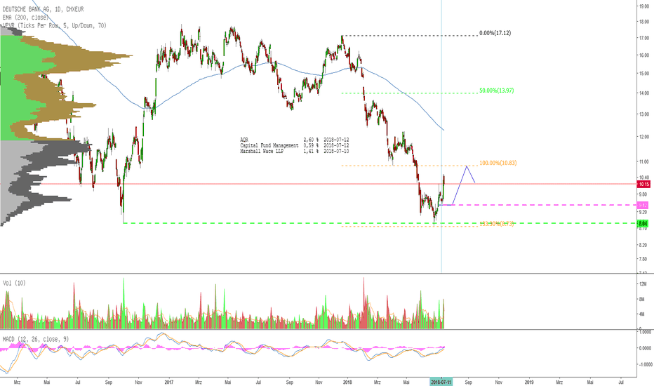 DBK: Deutsche Bank: 1 Millarde short selling vs Ceberus [update]