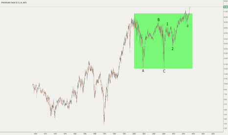 JPM: Breakout from 16 year consolidation - Bullish