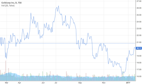 G: Goldcorp's Stock Prices