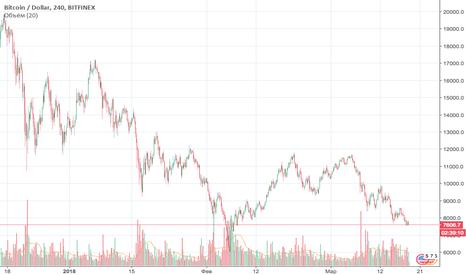 BTCUSD: BTC/USD манипули