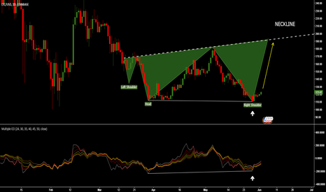 LTCUSD: BULLISH CCI Divergence on D1 - LTC going to $200 VERY SOON!!!!