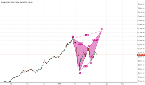 DJI: My projection on spotting the TOP of the U.S market.