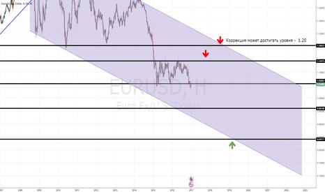 EURUSD: Долгосрочный прогноз по EUR/USD на ближайшие 2 года
