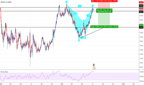 NZDJPY: NZD/JPY Bearish Bat formed on daily chart