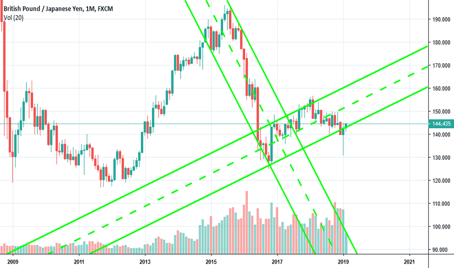 GBPJPY: Long-term Monthly Channel Crossover at Bottom Rail