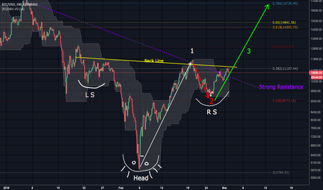 BTCUSD: BTC Giant Inverse Head and Shoulders Completes Today?