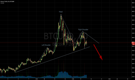 BTCUSD: Short with a target of 315