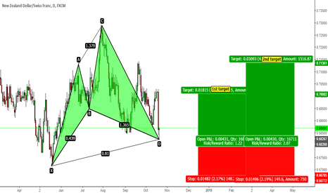 NZDCHF: Daily cypher pattern