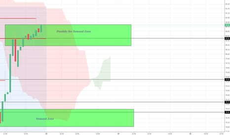 PTC: Important Support and Resistance Zone/Lines For Todays Intraday