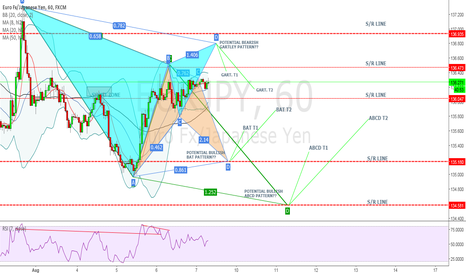 EURJPY: EUR/JPY - HERE ARE SOME POSSIBLE PATTERNS UNDER MY RADAR =)