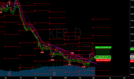 KEP: kep - swing - bullish hook