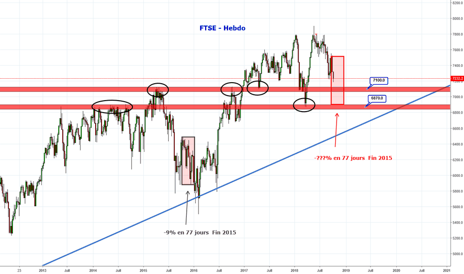 UKX: FTSE - un semblant de fin 2015